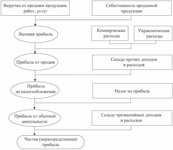 Форма Договора Уступки Права Требования